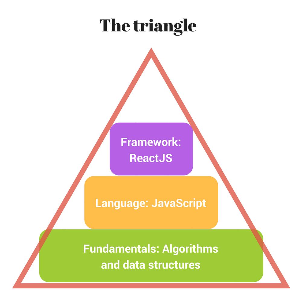 experts-pyramid